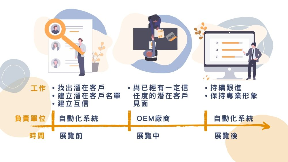 oem廠商除了參加展覽會-還有甚麼方法找到潛在客戶