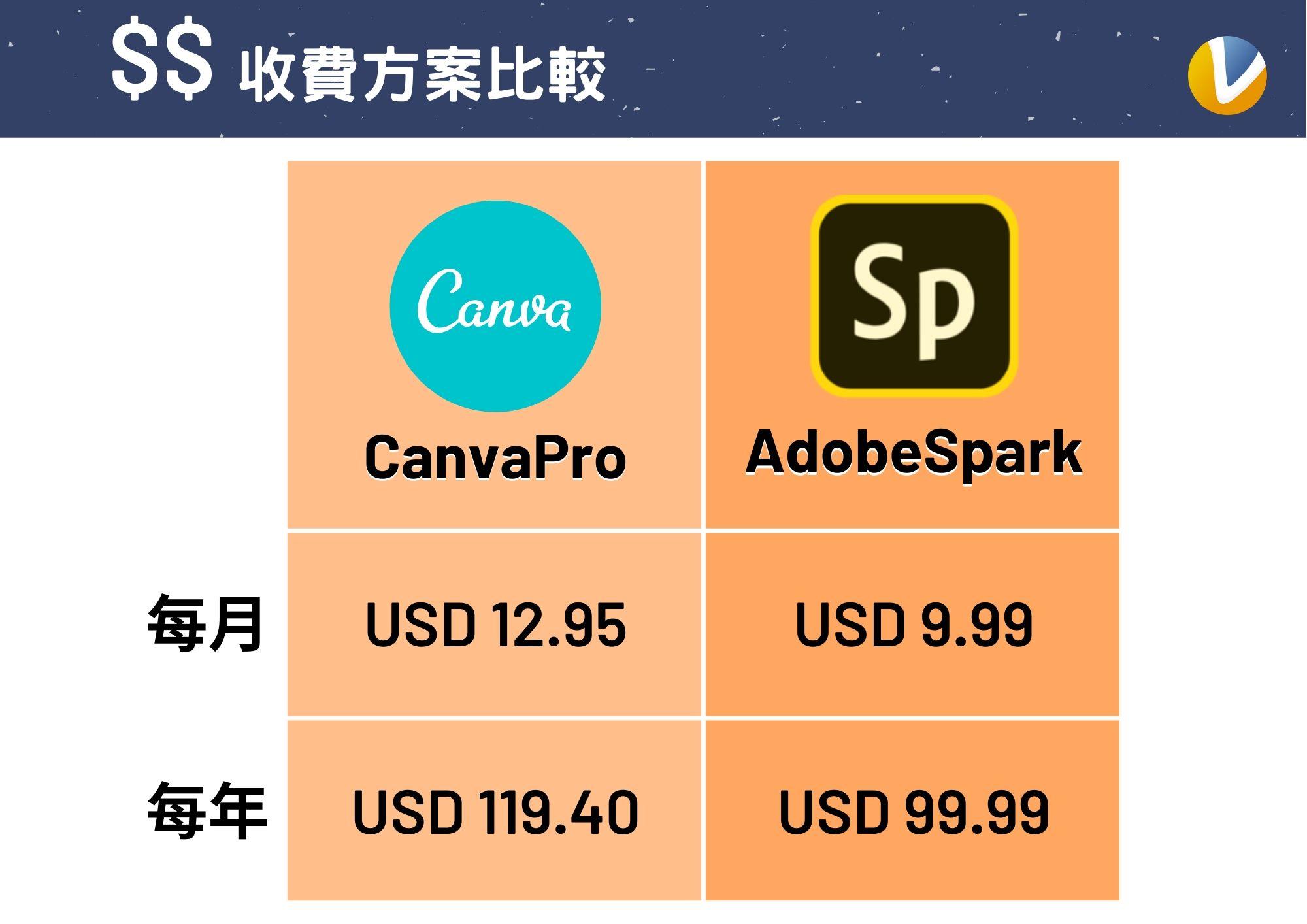 Canva與AdobeSpark收費方案比較