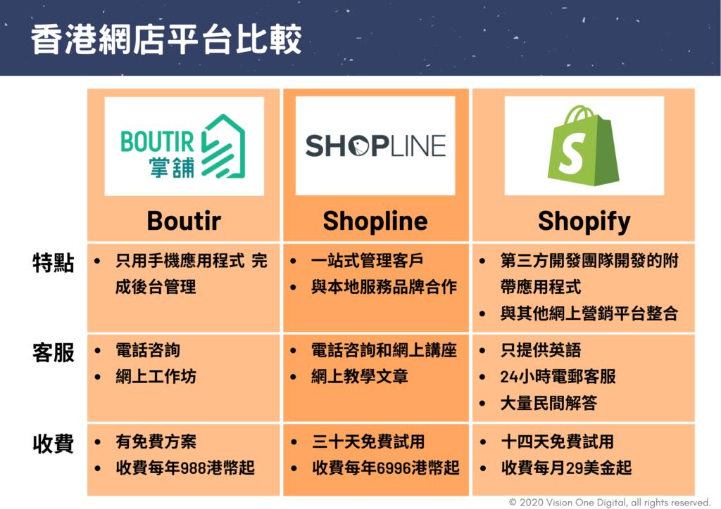 香港網店平台比較表格